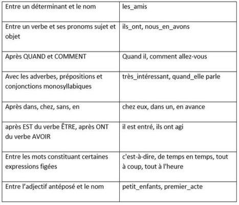 Les liaisons obligatoires. Phonétique française. | FLE, TICE & éducation aux médias | Scoop.it