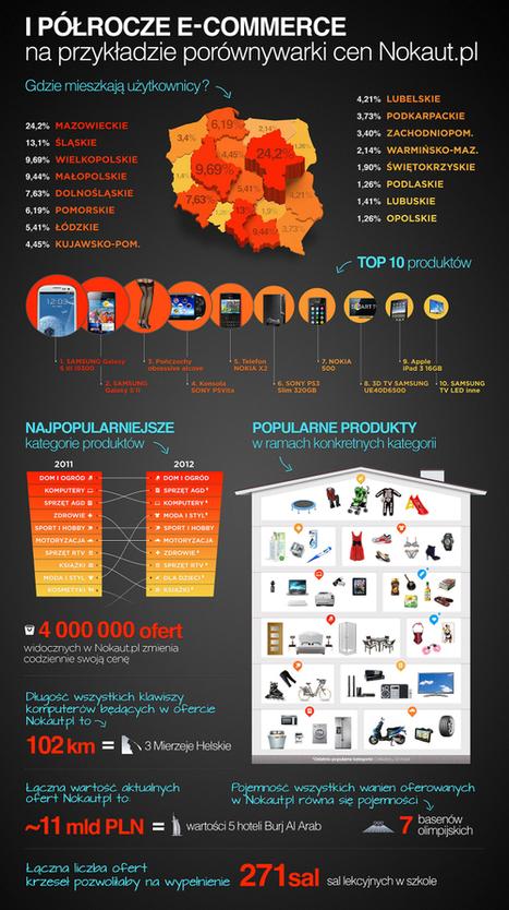 Infografika - Nokaut.pl | Nowinki i gadżety technologiczne | Scoop.it