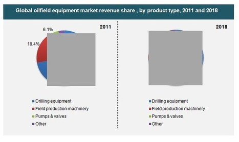Oilfield Equipment Market : An Overview of Growth Factors and Future Prospects 2013 - 2018 | MarketHits | Scoop.it