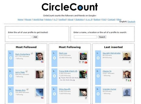 CircleCount : Classement Google Plus par Pays | SocialWebBusiness | Scoop.it
