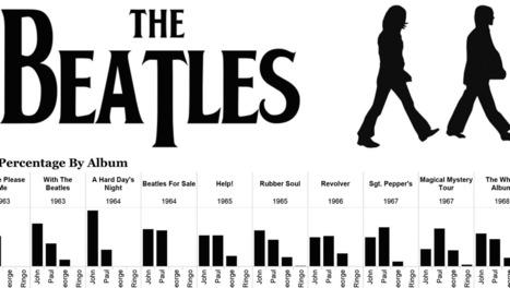 Albums des Beatles | Actions culturelles interactives | Scoop.it