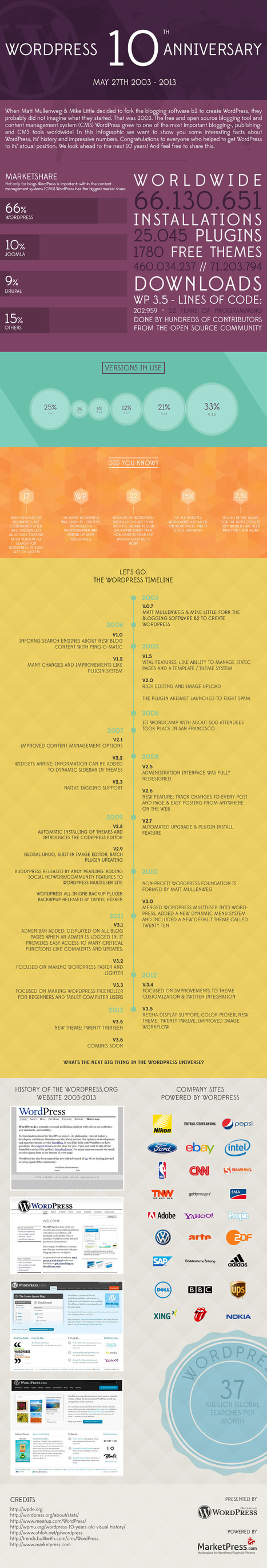 WordPress' 10th Anniversary: The Decade To Be Proud of [Infographic] | WordPress Pro | Scoop.it