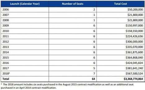 NASA not planning to buy more Soyuz seats | New Space | Scoop.it