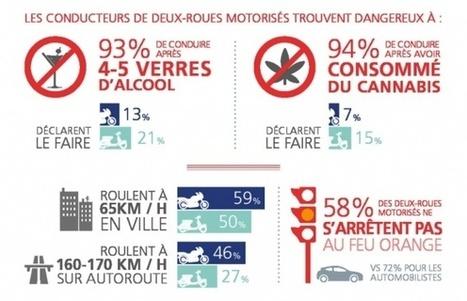 Etude AXA Prévention: Insécurité croissante pour les 2 roues : Pilotage moto/sécurité | Assurance | Scoop.it