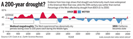 California drought: Past dry periods have lasted more than 200 years, scientists say | Water Conservation for Lawn and Landscape | Scoop.it