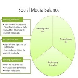 Using Social Media to Build Links | Social Media Today | Effective Website Marketing | Scoop.it