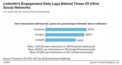 Seul 13% des professionnels du marketing digital utilisent Linkedln ... - 100% média | Marketing Digital et Internet | Scoop.it