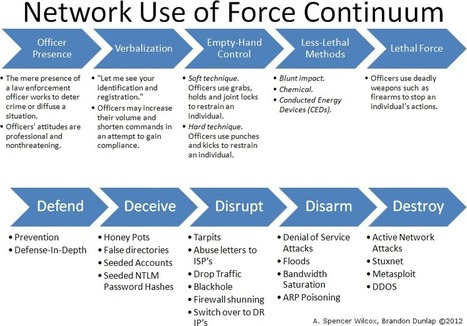 The Network Use of Force Continuum | The Orlando Doctrine | Chinese Cyber Code Conflict | Scoop.it