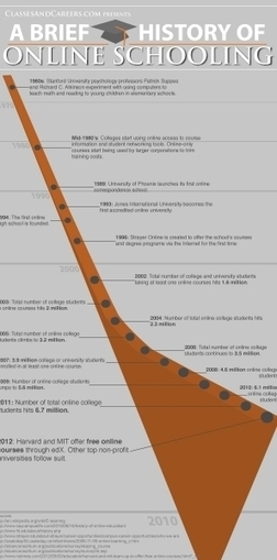 The History of Online Schooling Infographic | learning | Scoop.it