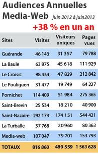 Notre Dame des Landes : pour les anti-aéroport, une nouvelle étude ... | Notre dame des landes (collectif) | Scoop.it