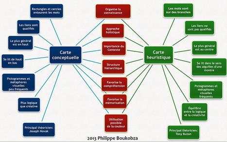 carte conceptuelle et carte heuristique   Annotations, document de collecte   Scoop.it