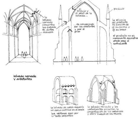 LITERATURA UNIVERSAL: ARQUITECTURA DE LA EDAD MEDIA: Catedrales Góticas | arquitectura H | Scoop.it