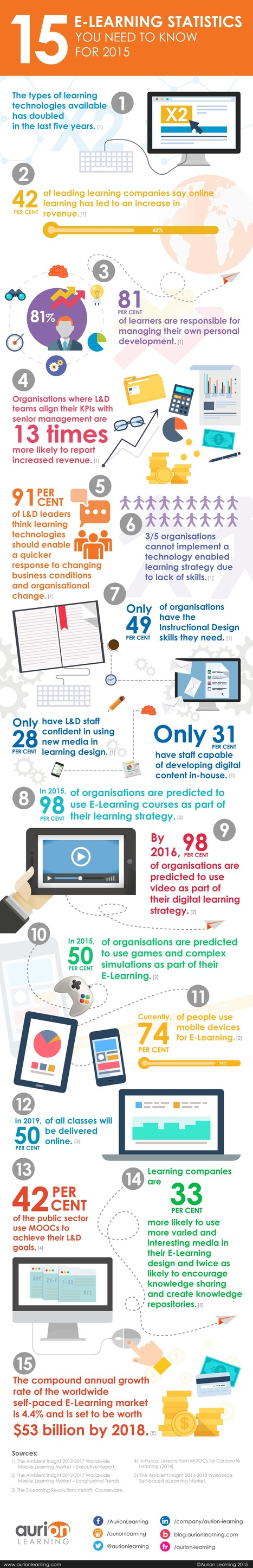 15 E-Learning Statistics You Need To Know For 2015 | Aurion Learning | Mobile Learning | Scoop.it