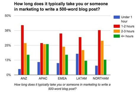 How Long Should It Take You to Write a Blog Post? [New Data] | Writing_me | Scoop.it
