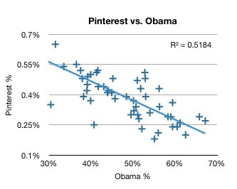 Pinterest Fans Love Mitt Romney? The Case for State-by-State Segmentation | Business 2 Community | Pinterest | Scoop.it