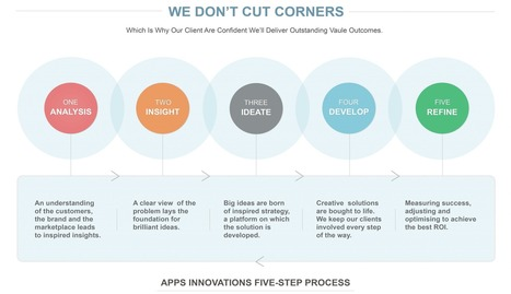 Apps Innovations | Mobile Applications Development Agency | iOS Apps Development | Scoop.it