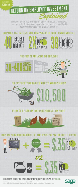 The ROI of Investing in Employees | Duurzame Inzetbaarheid | Scoop.it