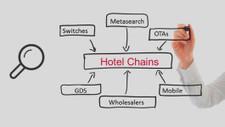 #Turismo: La distribución hotelera que viene | Turismo y Tecnología | #turisTIC | Scoop.it