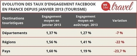 Facebook : le taux d'engagement diminue dans le voyage   Indicateurs Réseaux Sociaux   Scoop.it