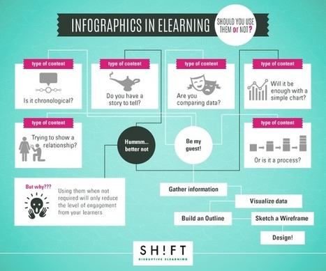 A 5-Step Guide To Creating Compelling Infographics of Your Own | APRENDIZAJE | Scoop.it