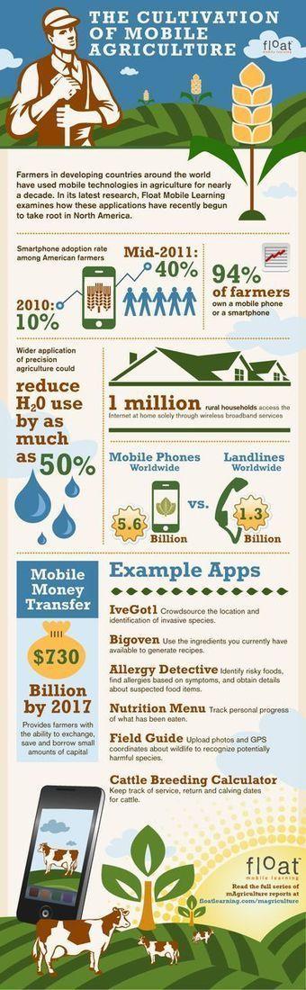Aujourd'hui, le fermier a un tracteur, mais aussi un smartphone… | Agriculture et réseaux sociaux | Scoop.it