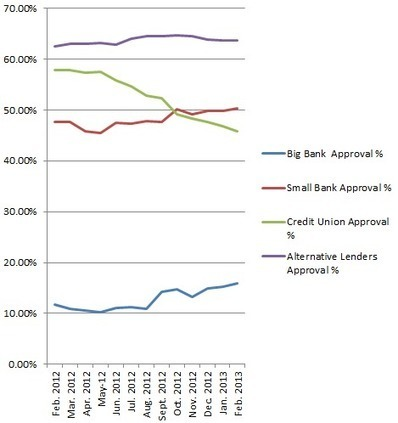 Sober Look: Small business loan approval rates - latest trends   Triangle Business Marketing   Scoop.it