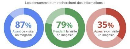 L'impact du digital sur le shopping en magasin   Web2Store   Scoop.it