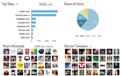 Three Cool and Inexpensive Tools to Track Twitter Hashtags   Digital Communication and Innovations   Scoop.it