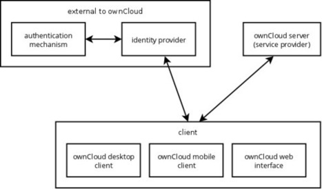 Single sign-on with ownCloud | Endocode AG | JANUA - Identity Management & Open Source | Scoop.it