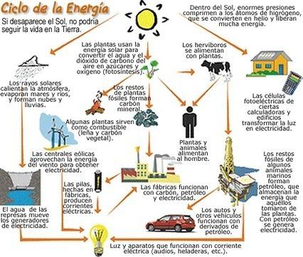 Ciclo+de+la+energia.gif (502x425 pixels) | Transformación de la Energía | Scoop.it