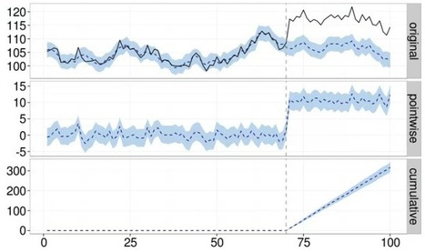 Google has open sourced a tool for inferring cause from correlations | Webortash | Scoop.it