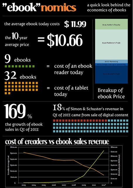 The Economics of Ebooks [Infographic] | Ebook Friendly | eBooks in Libraries | Scoop.it