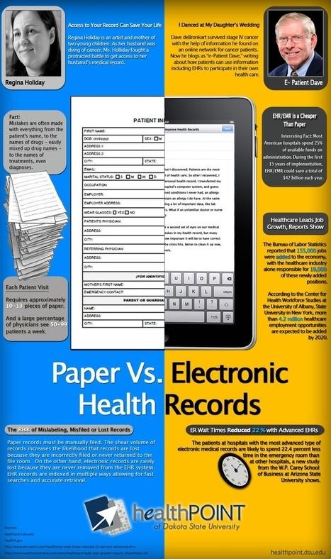 Electronic Health Records | eHealth Skills | Scoop.it