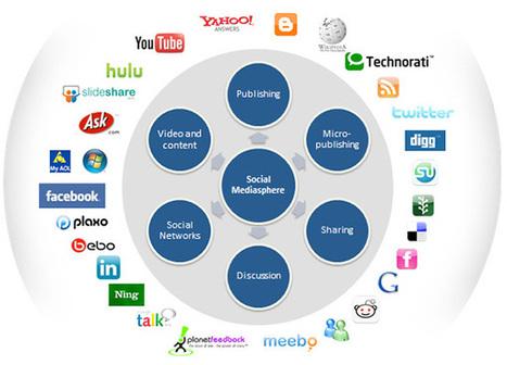 Référencement et réseaux sociaux: Groupe des marketeurs, Conseils Marketing etudes recherches E-Marketing | WebMarketing | Scoop.it