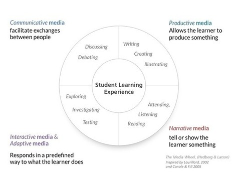 Mapping FDOL Learning Experiences | FOSL | Scoop.it