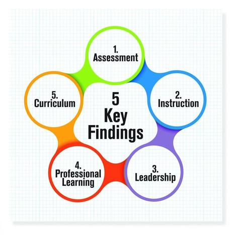 Building Literacy Capacity: The Conditions for Effective Standards Implementation | K-12 Research, Resources and Professional Learning Materials for English Language Arts | Scoop.it
