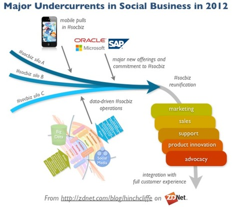Sizing up social business for 2012 | Linkdumping | Scoop.it