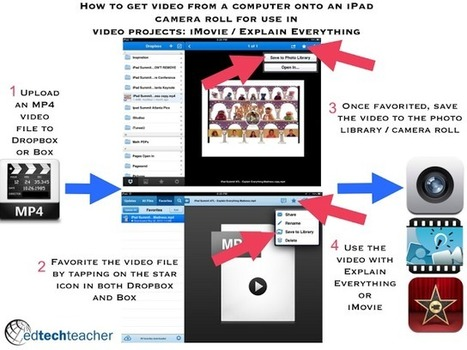 How to get video from a computer onto an iPad for use in iMovie | teacher tech | Scoop.it