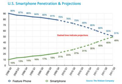 Onderwijs in Grafieken: Onderwijsgrafiek #62 - Smartphones onder ... | Social Media in de klas | Scoop.it