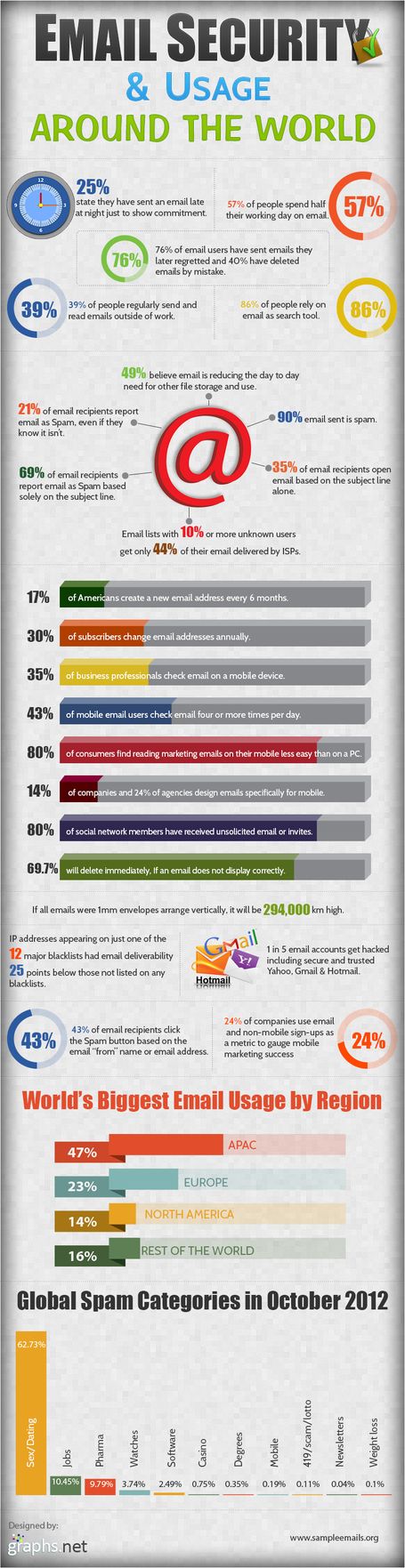 INFOGRAPHIC: Email Security & Usage Around the World | Cloud Central | Scoop.it