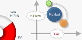 Gestion de Portafolios de Inversion | Econometría financiera | Scoop.it