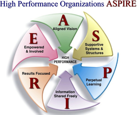 Does Your Organization ASPIRE? | Management coach2u | Scoop.it