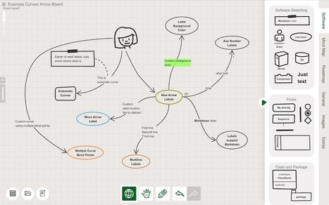 Sketchboard.io - Visual Remote Teamwork | Integrating Technology in The Classroom | Scoop.it