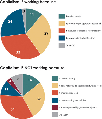 Do Americans Believe Capitalism & Government Are Working?: Findings from the 2013 Economic Values Survey | Independent and self oriented | Scoop.it