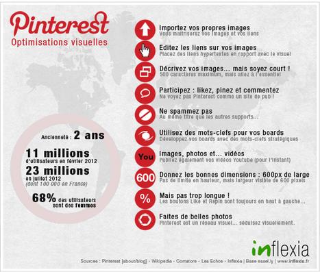 Pinterest : la valorisation par le visuel | Marketing d'influence | Scoop.it