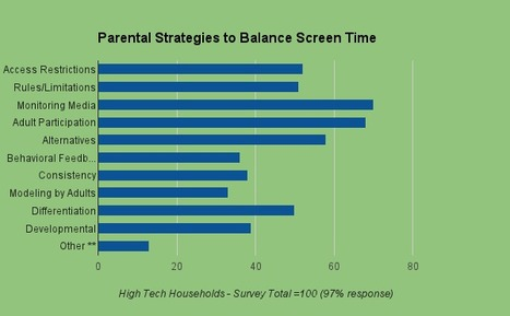What I learned from 100 parents surveyed about screen time - momswithapps.com | Publishing Digital Book Apps for Kids | Scoop.it