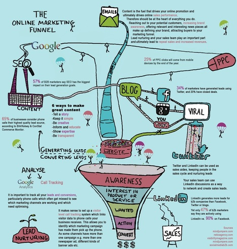 El embudo del marketing online #infografia #infographic #marketing ... | Infograf | Scoop.it
