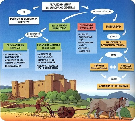 SEÑORES FEUDALES, EL SISTEMA FEUDAL | Feudalismo en los Tiempos Medievales. | Scoop.it