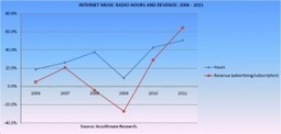 Report: Listening to Internet Radio Shot Up 50% LastYear | Audio4cast | Radio 2.0 (En & Fr) | Scoop.it