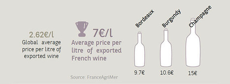 Wine Lovers Pay Premium For French #Wine | Vitabella Wine Daily Gossip | Scoop.it